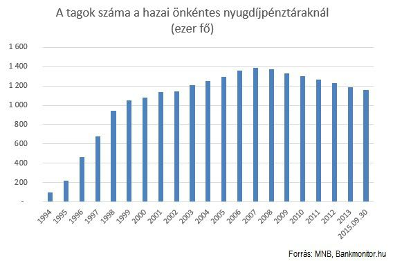 A tagok száma a hazai önkéntes nyugdíjpénztároknál