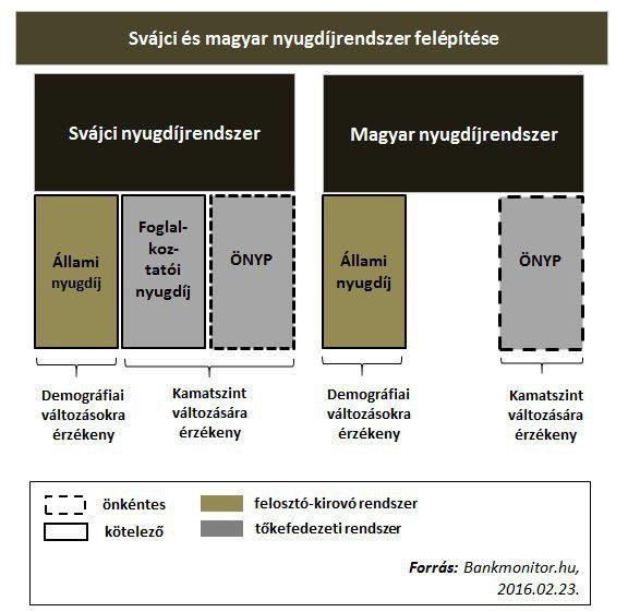 svájci magyar nyugdíjrendszer