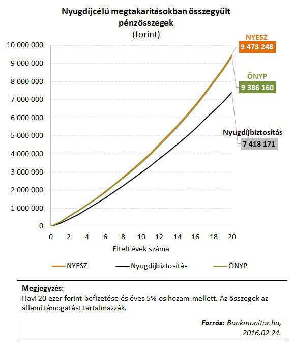 nyugdíjcélú megtakarítások