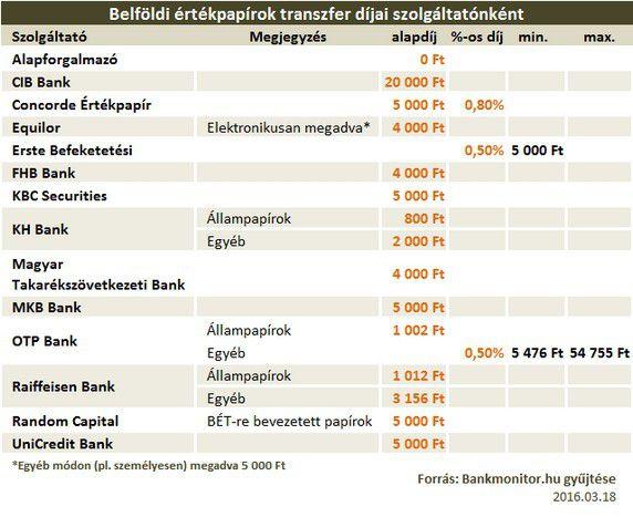 értékpapír transzfer árak