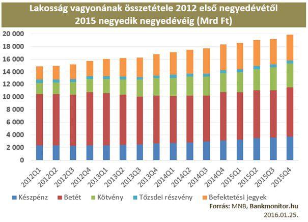 Lakosság vagyonának összetétele 2012 első negyedévétől 2015 negyedik negyedévéig (Mrd Ft)