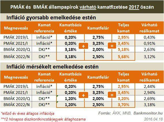 PMÁK BMÁK kamatok 2017 (becslés)
