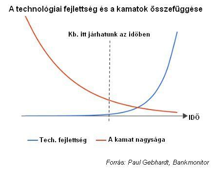 A technológiai fejlettség és a kamatok összefüggése
