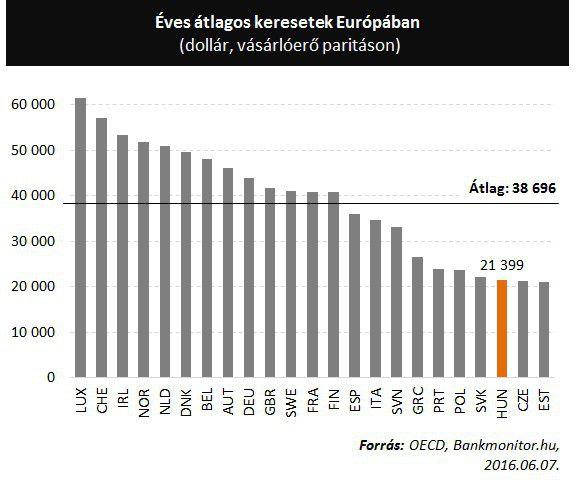 Éves átlagos keresetek Európában