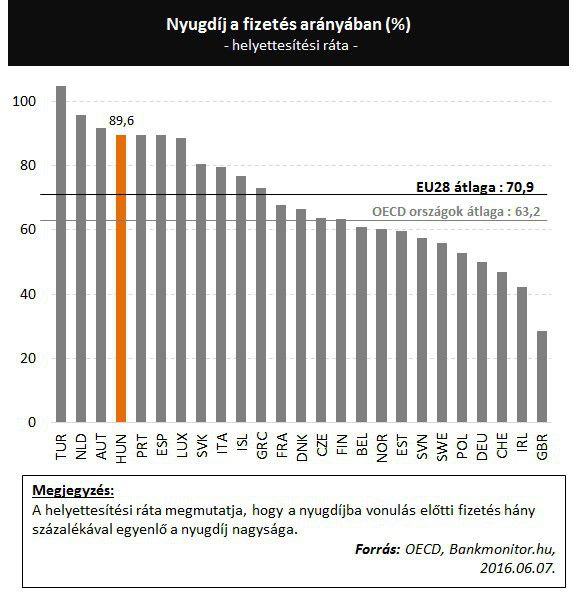 Nyugdíj a fizetés arányában