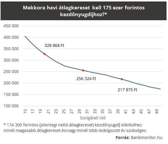 mekkora havi átlagkereset kell 175 ezer forintos kezdőnyugdíjoz