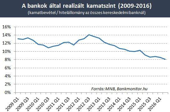 bankok atlagos kamatszint_20160901