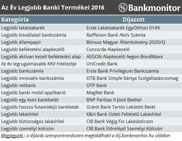 bankmonitor-dij-2016