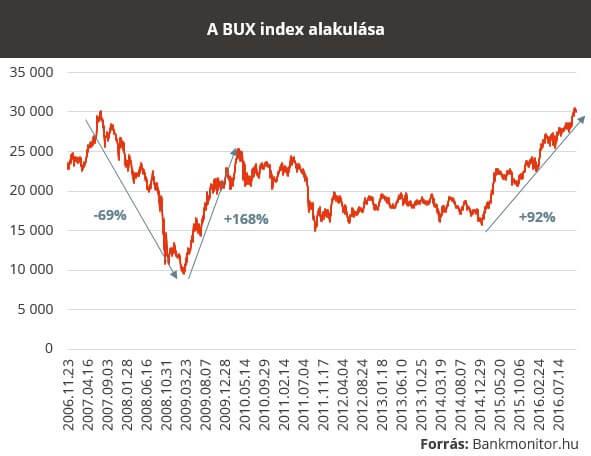 buxindexkep161124