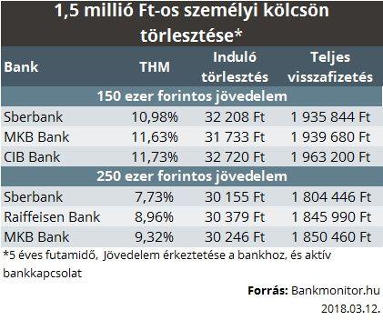 Személyi kölcsön kondíciók 1,5 millió forint esetében