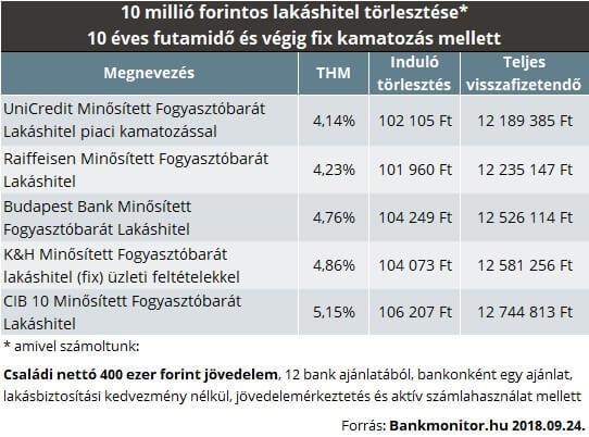 1b4f5b44bc Mint láthatjuk, a havi törlesztőrészletekben 100 ezer forint feletti számok  szerepelnek, mely a 10 milliós hitel tőkerészét és kamatrészét tartalmazza.