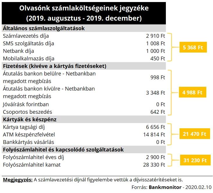 Tételes bankszámlaköltség