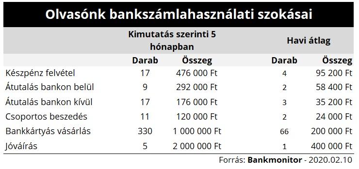 Egy átlagos felhasználó tételes banki költségei