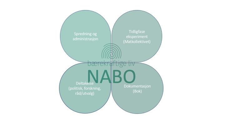 NABO er Bærekraftige livs kontaktpunkt mot storsamfunnet, som også initierer egne tidligfase prosjekter, som er for store for frivilligheten.