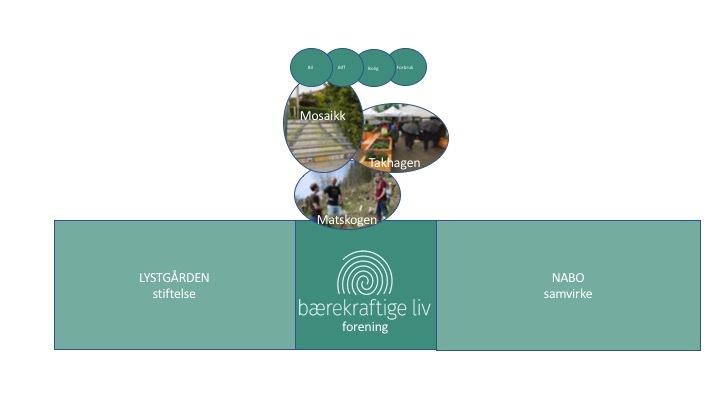 """Status 2017: Bærekraftige liv består av tre """"grener"""". 1) Lokallagene, der frivilligheten myldrer. 2) NABO, prosjektet som tar grasroteksperimentene et hakk opp, og 3) Lystgården; vårt bærekraftige mat- og kultursenter som samler det hele."""