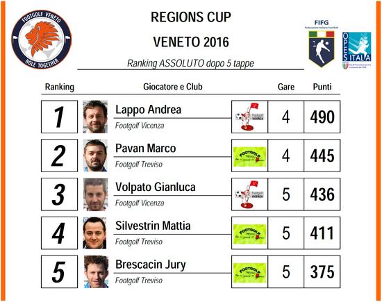 5^ Tappa Regions Cup: verso la finale!