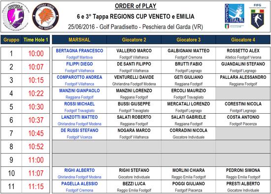 Gruppi di partenza – 6^ Tappa Regions Cup Veneto 2016