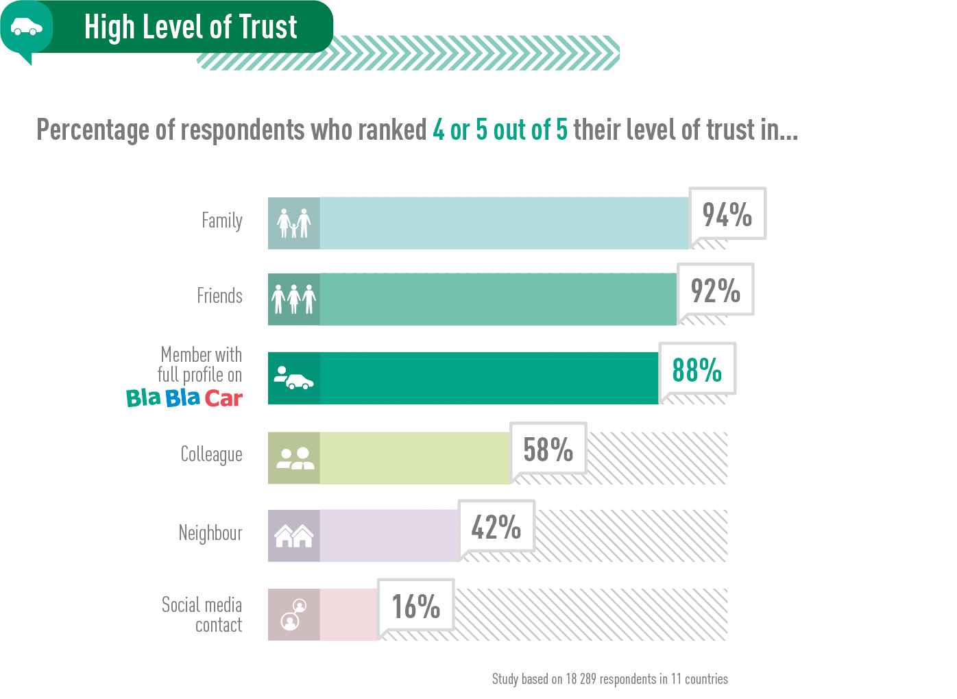 High level of trust