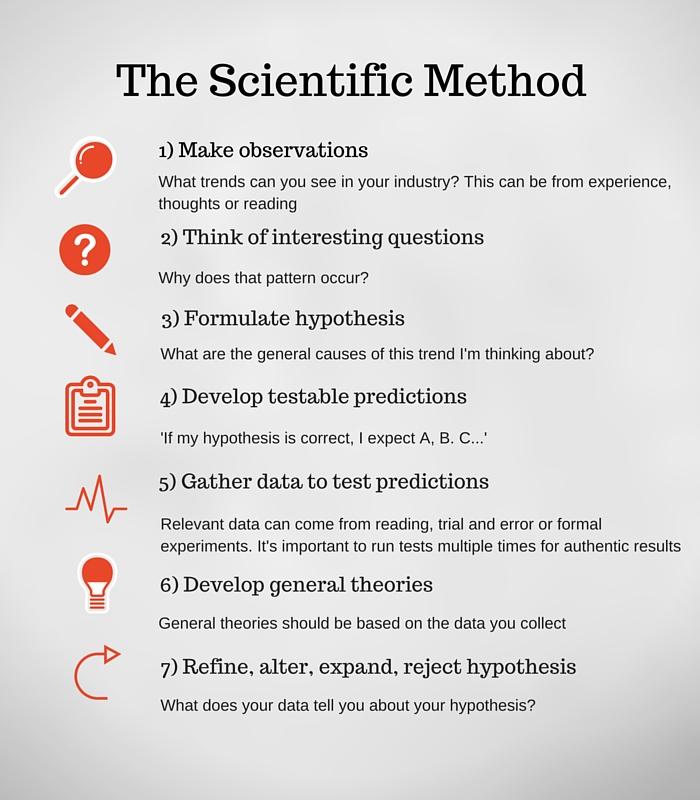The scientific recruitment method