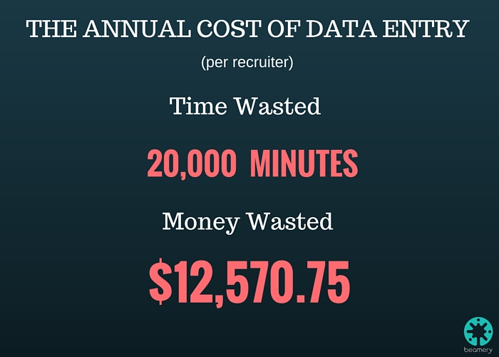 The annual cost of data entry
