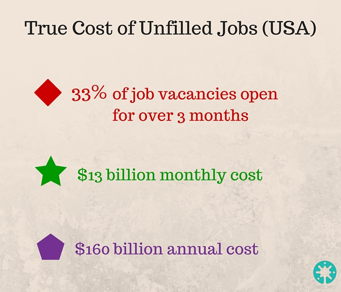 True Cost of Unfilled Jobs USA