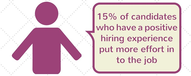 Candidates with a better hiring experience work harder