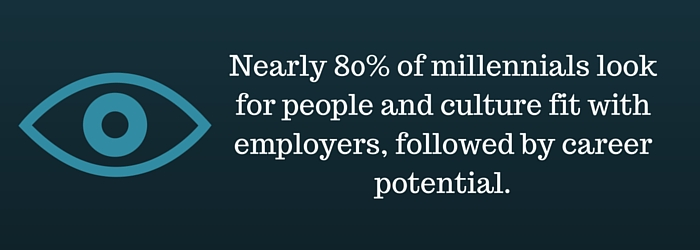 Importance of culture for millennials