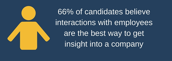 66% of candidates trust employees
