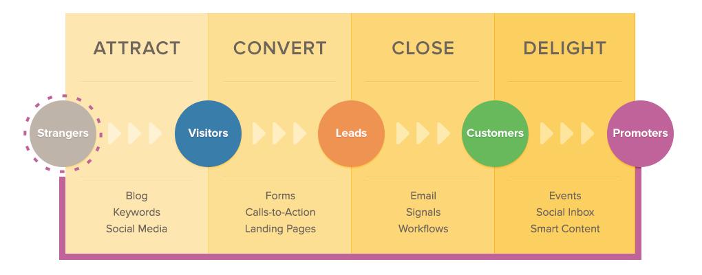 Inbound Marketing (Hubspot)