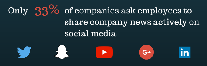 33% of companies ask employees to share brand content
