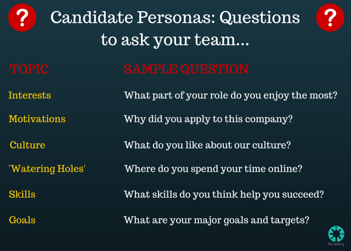 Candidate Persona Questions