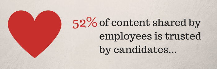 Candidates trust your employees!