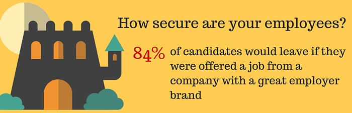 Recruiting statistic - 84% of candidates would join a strong employer brand