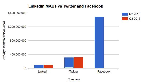Sourcing on Facebook - Facebook Users vs LinkedIn Users