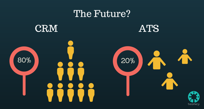 The Future ATS vs CRM-