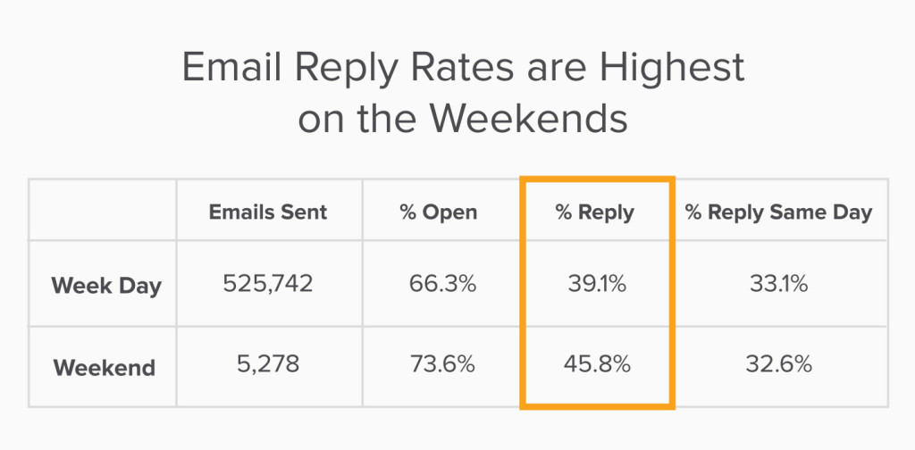 Email reply rates are highest on weekends