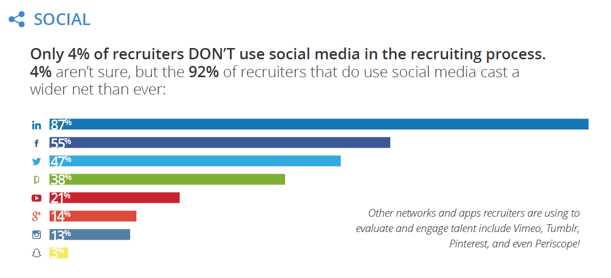 Social Recruiting Importance