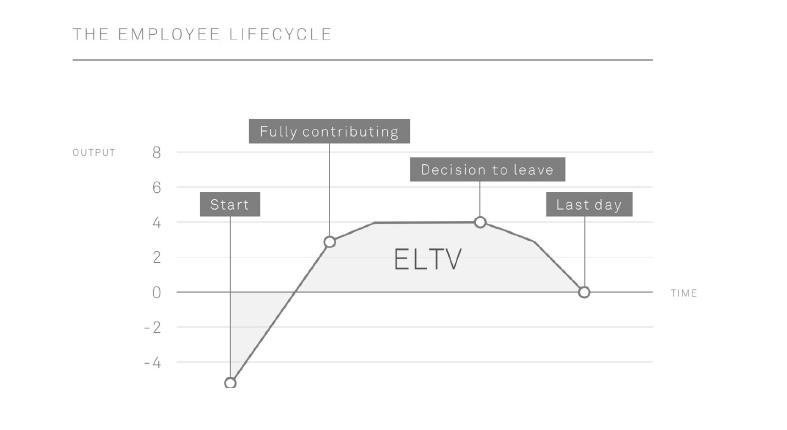 eltv-employer-branding-roi