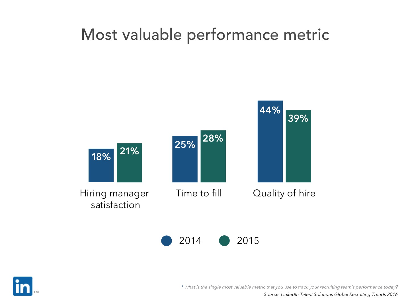 Quality of hire - most valuable metric