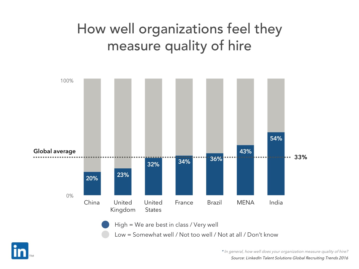 quality of hire satisfaction