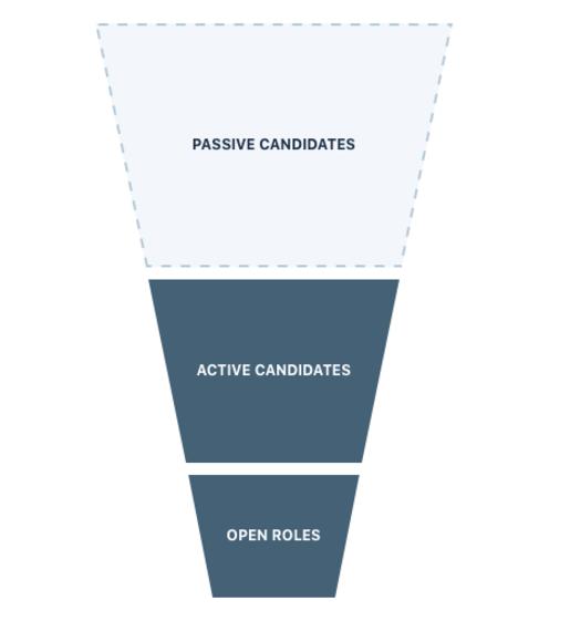 Passive Recruiting Funnel