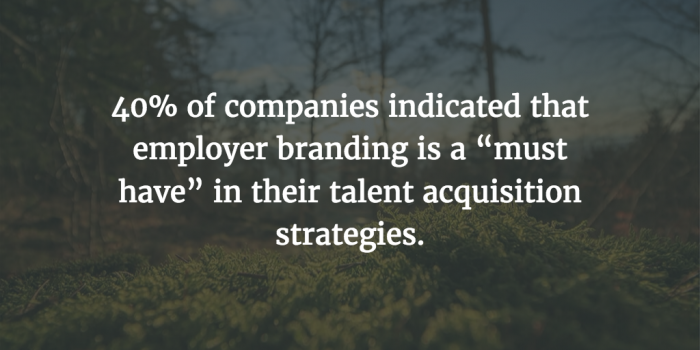 40% of companies see brand as a priority