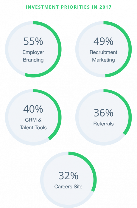 employer brand is an investment priority