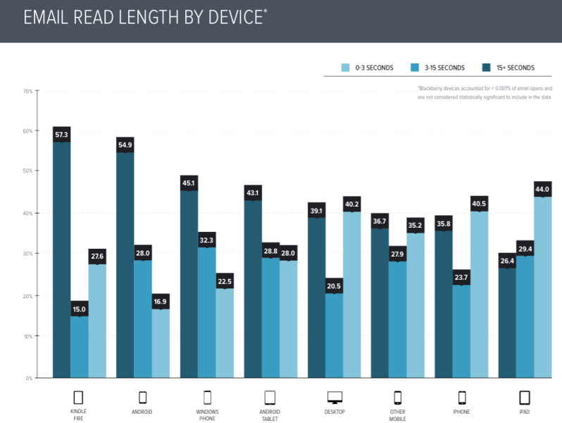 Email read length - by device