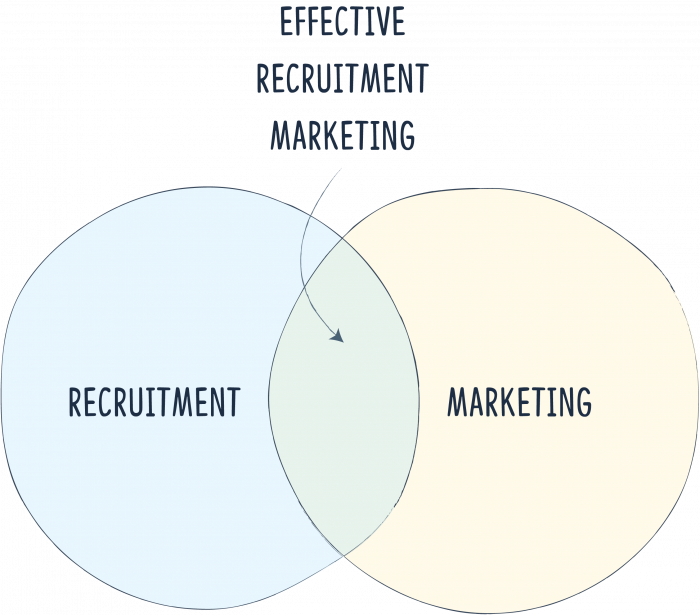 Effective recruitment marketing