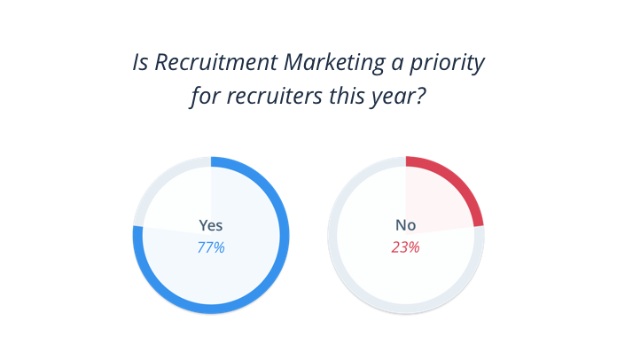 Is Recruitment Marketing a priority for recruiters this year?