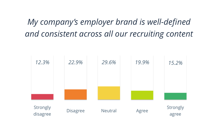 My company's employer brand is well-defined and consistent across all our recuiting content