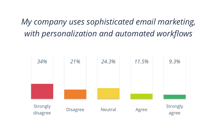 My company uses sophisticated email marketing, with personalization and automated workflows
