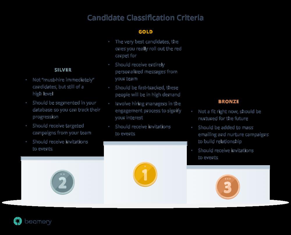 candidate-classification-podium