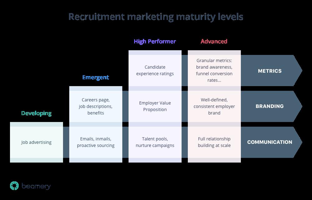 recruitment-marketing-maturity